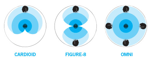 Polar Power Offering three selectable pickup patterns for handling a variety of recording applications, The cardioid setting is perfect for streaming, vocal performances, single host podcasts or Skype. For conference calls or multi-person interviews where many people are around a table, select the omnidirectional setting. The figure-8 (bidirectional) setting is great for 2-person interviews.